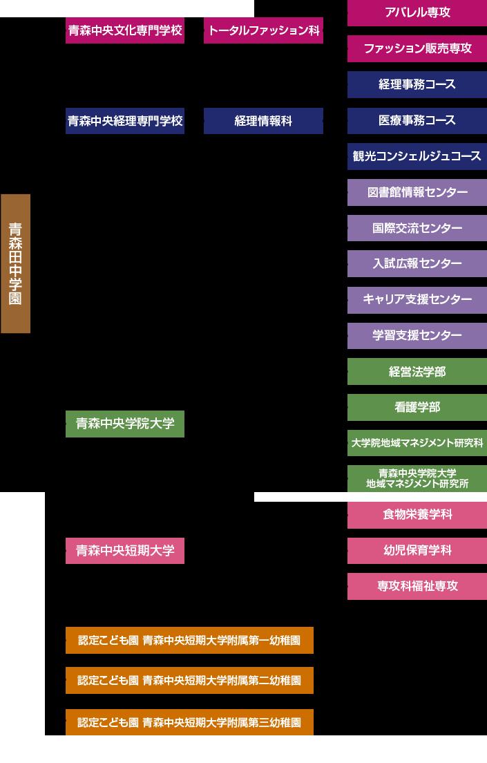 学内組織図